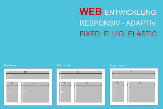 Layouttypen im Webdesign - Fixed, Elastic, Fluid Layout